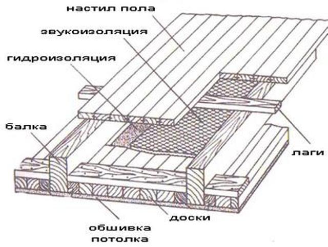 Как сделать потолок в деревянном доме своими руками видео
