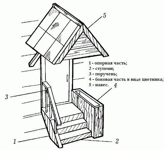 Навес к крыльцу деревянного дома своими руками видео