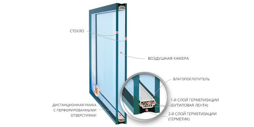 Дистанционная рамка для стеклопакетов своими руками