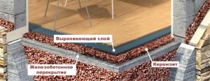 Самостоятельное утепление пола керамзитом в деревянном доме