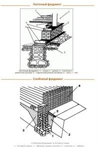 Какая технология заложения бутобетонного фундамента
