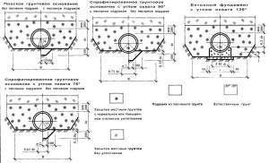 Охранная зона канализации: требования, условия