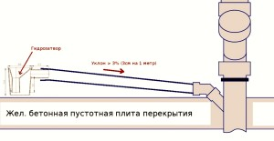 Каким должен быть уклон трубы канализации на 1 метр