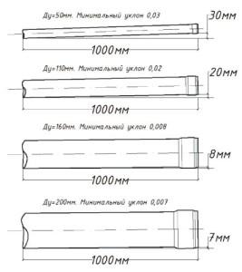 уклон трубы канализации на 1 метр