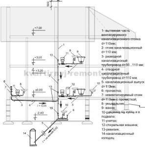Схема канализация