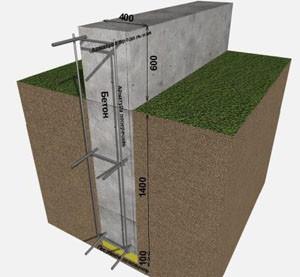 Какой должна быть глубина фундамента для одноэтажного дома