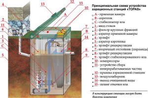 Принцип работы септика «Топас»