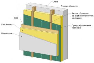 Какой утеплитель можно выбрать для вентилируемого фасада