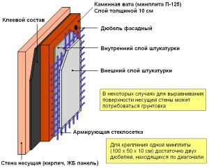 Какие бывают фасадные утеплители