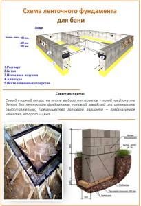 Какую марку бетона лучше использовать для ленточного фундамента