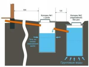 Битумная гидроизоляция