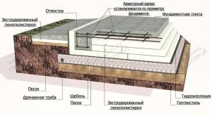 Вид конструкции УШП, ее плюсы и минусы