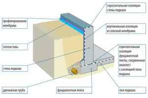 используется гидроизоляционная мембрана