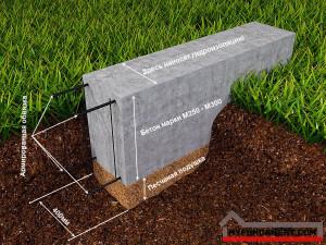 Как правильно выкопать яму под фундамент самому