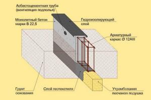Как правильно выкопать яму под столбчатый фундамент самому