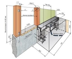 Как правильно залить фундамент для откатных ворот