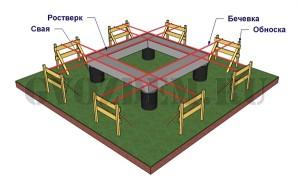 использовать лазерный нивелир для разметки фундамента