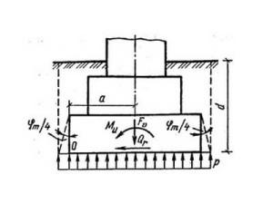 Определение площади фундамента и его веса