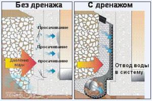 Как правильно сделать отвод воды от фундамента дома