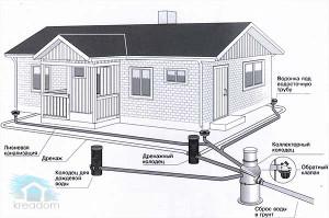 правильно сделать отвод воды от фундамента дома