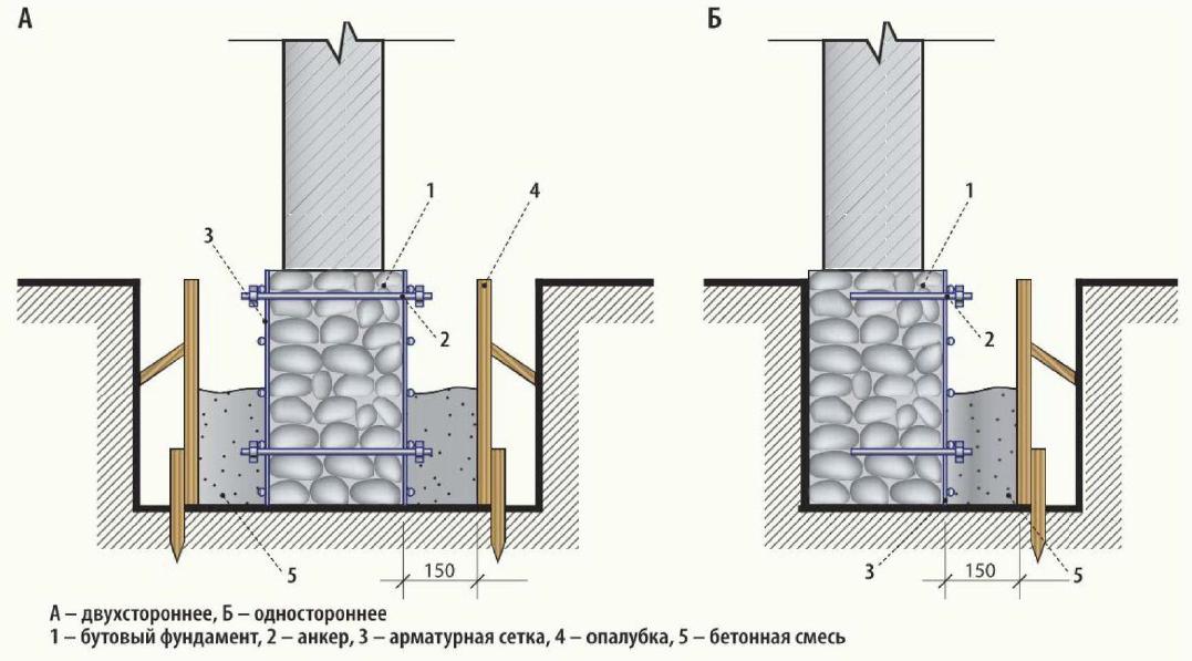 как усилить бутовый фундамент кирпичного дома