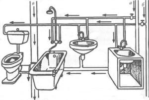 Как проводится замена канализационных труб в квартире и доме своими руками