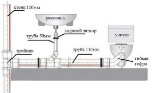 замена канализационных труб в квартире и доме своими руками