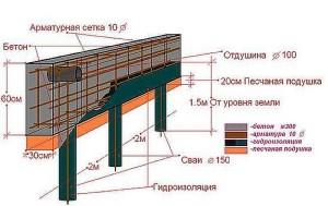 Теплоизоляция свайного фундамента