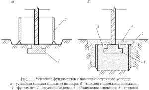 Как проводится усиление грунтов основания фундамента методом цементации