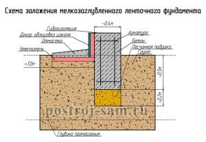 Как сделать мелкозаглубленный ленточный фундамент своими руками
