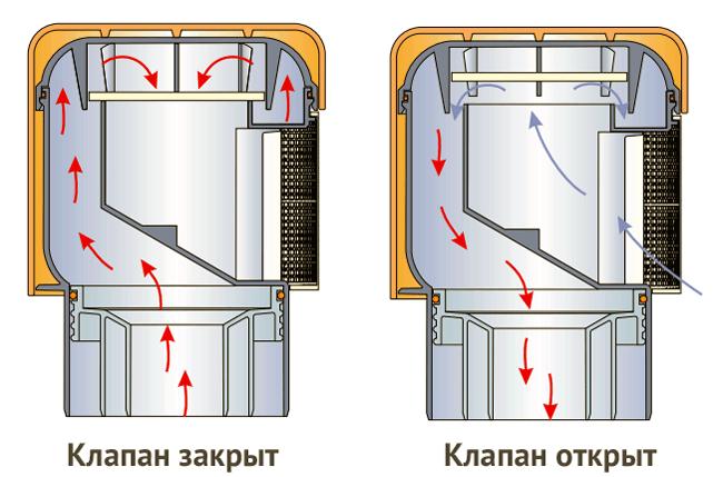Воздушный клапан канализации своими руками