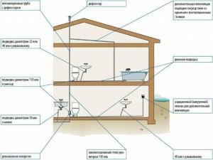 Нужна ли вентиляция канализации в частном доме и ее монтаж