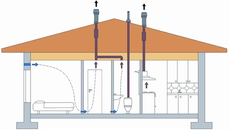 Простая вентиляция в частном доме схема