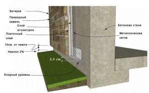 Пошаговая технология облицовки фундамента камнем