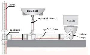 Подключение унитаза к канализации (вертикальный выпуск)