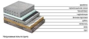 Пошаговое утепление бетонного пола своими руками