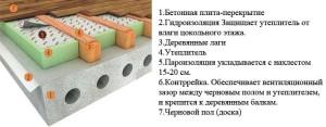 утепление бетонного пола своими руками