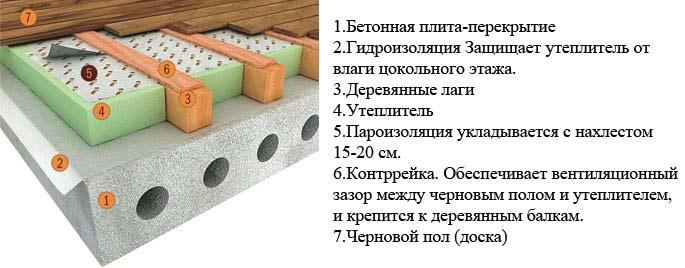 Бетонные полы в деревянном доме с утеплителем