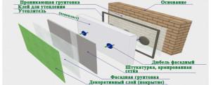 Пошаговое утепление фасадов пенополистиролом
