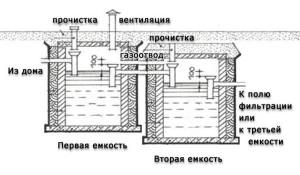 Схема септика из бетонных колец своими руками