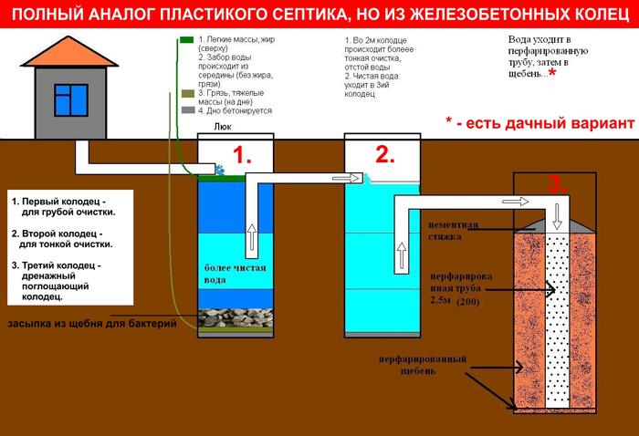 Канализация в частном доме из бетонных колец своими руками 105