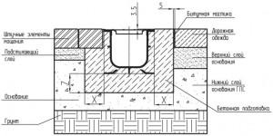 Устройство и монтаж бетонных лотков для ливневой канализации