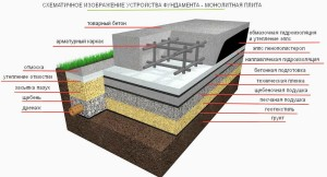 Устройство монолитной плиты фундамента и технология при строительстве