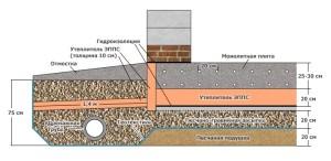монолитной плиты фундамента и технология при строительстве