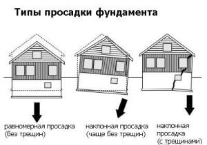 Что делать, если треснул фундамент дома и его укрепление