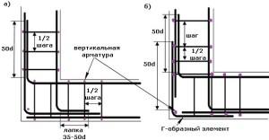 вязания арматуры для фундамента