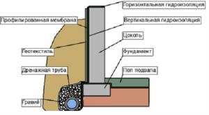 Рассмотрим порядок выполнения работ по горизонтальной рулонной гидроизоляции.