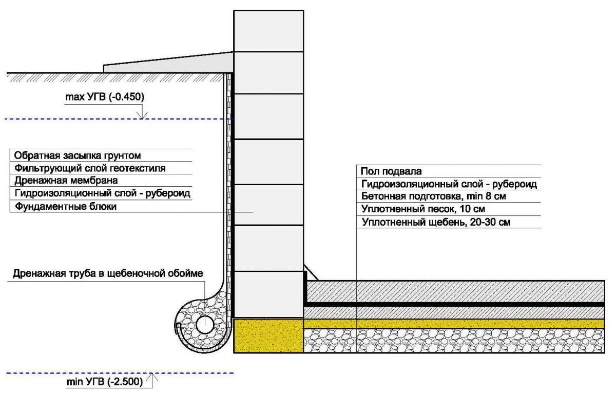 Horizontálne základové hydroizolačné materiály