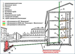 ливневая канализация в многоэтажном доме (3)