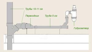 Монтаж канализационных труб – основные правила